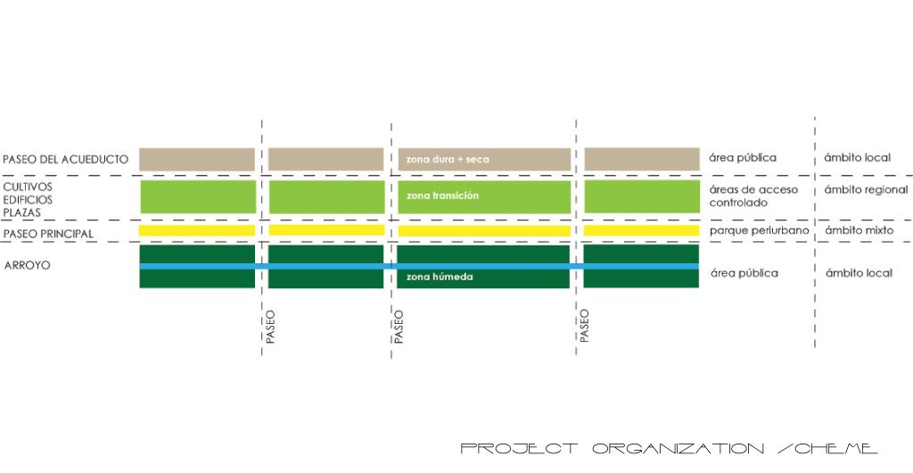 Museo-Agricultura-Culiacan-a10-studio-architecture-design-04-conceptual scheme